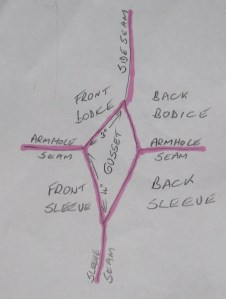 Diagram of an underarm sleeve gusset